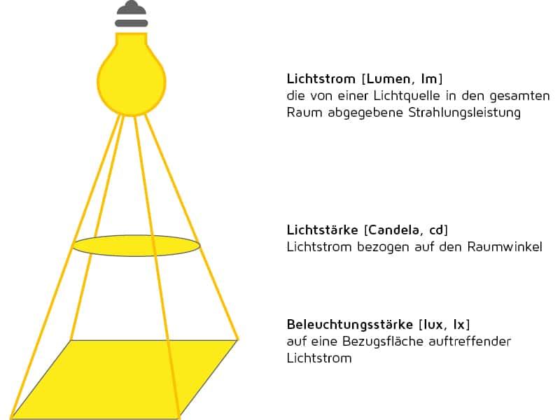 Lichstrom Lichtstärke Beleuchtungsstärke